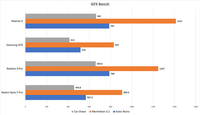 Realme X GFXBench benchmark numbers