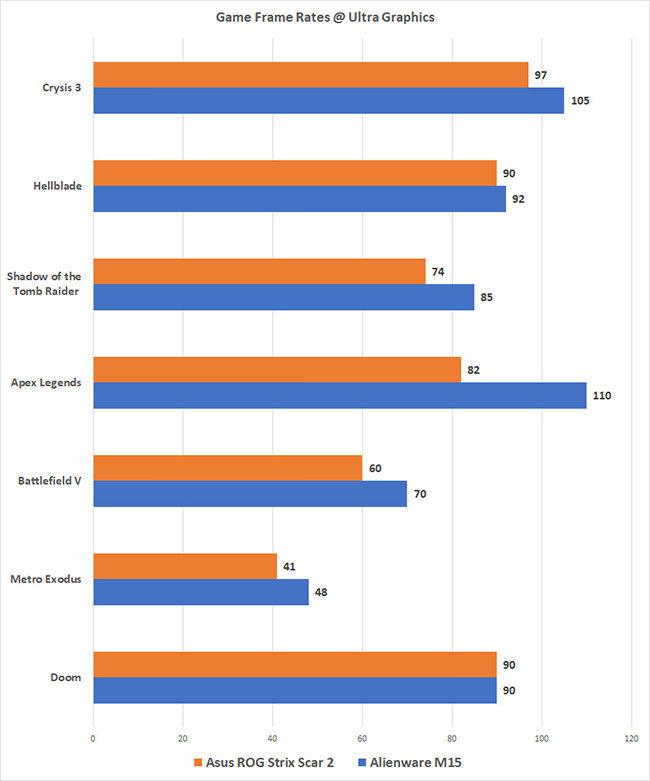 Mobile Complaints and Reviews: Asus ROG Strix Scar II