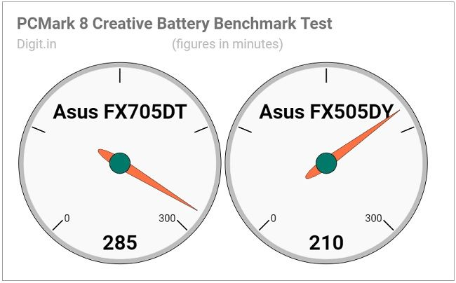 Asus TUF Gaming FX705DT Review