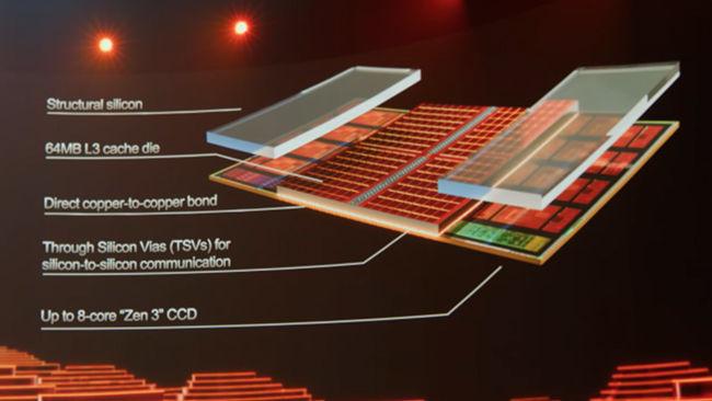 एएमडी 3डी वी-कैश 3डी पैकेजिंग कार्यान्वयन
