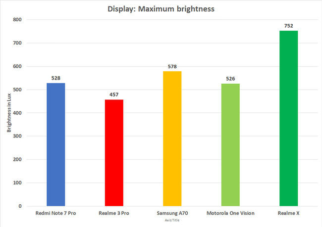 Realme X display has a very impressive maximum brightness