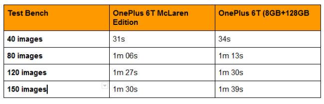 OnePlus 6T McLaren Edition: Is 10GB RAM overkill? | Digit