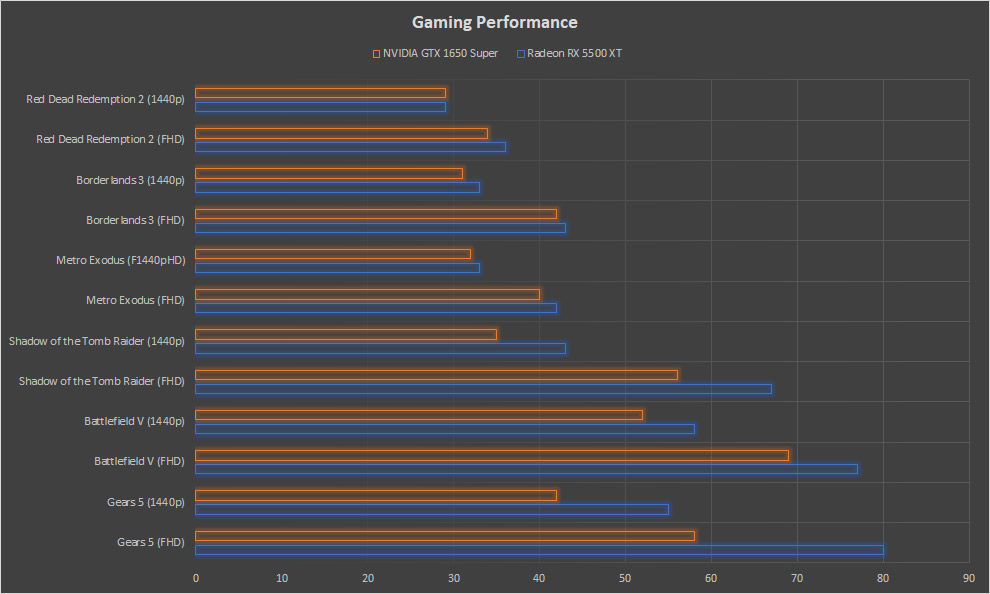 Head-on AMD Radeon RX 5500 XT vs NVIDIA GTX 1650 Super