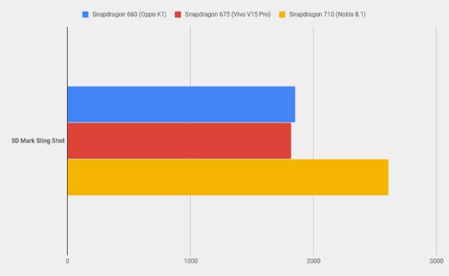 Vivo V15 Pro vs Oppo K1 vs Nokia 8 1: Snapdragon mid-range