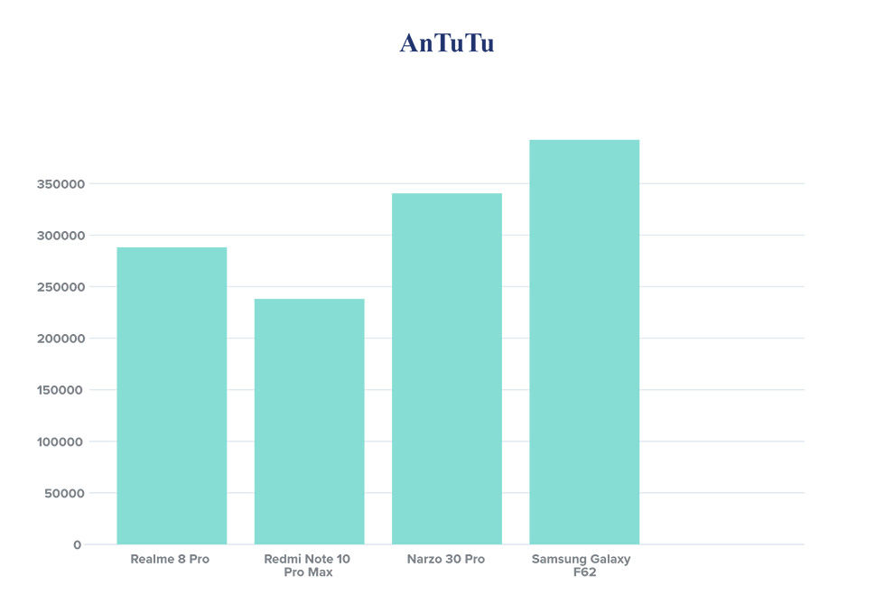 Realme 8 Pro vs Xiaomi Redmi Note 10 Pro Max: Performance compared