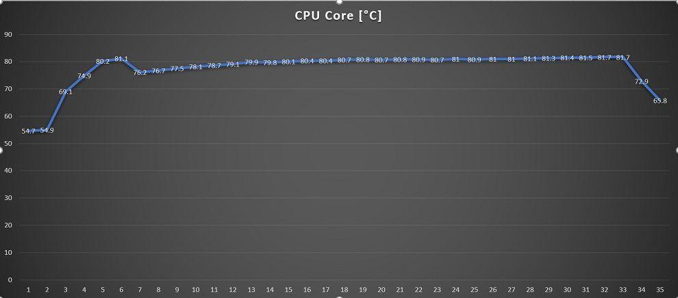 ROG Flow x13 CPU Temp