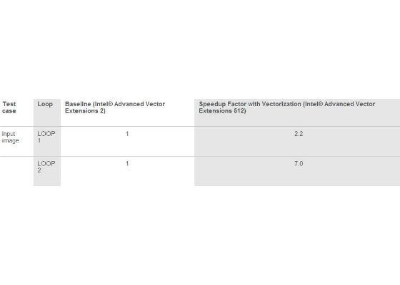 Improve Vectorization Performance using Intel Advanced