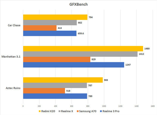Redmi K20 GFXBench scores vs.competition
