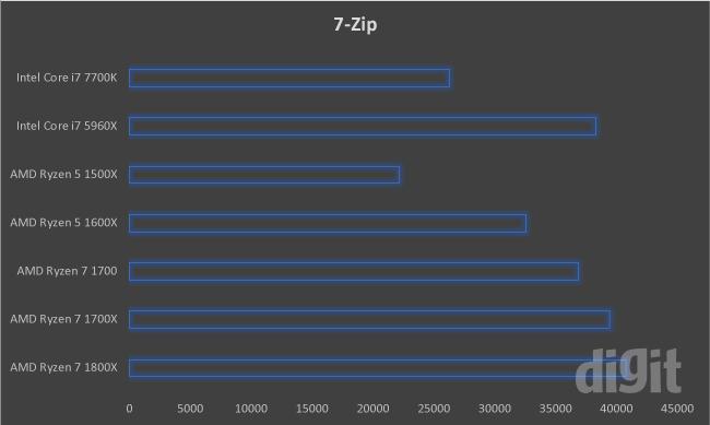 Ryzen benchmarks
