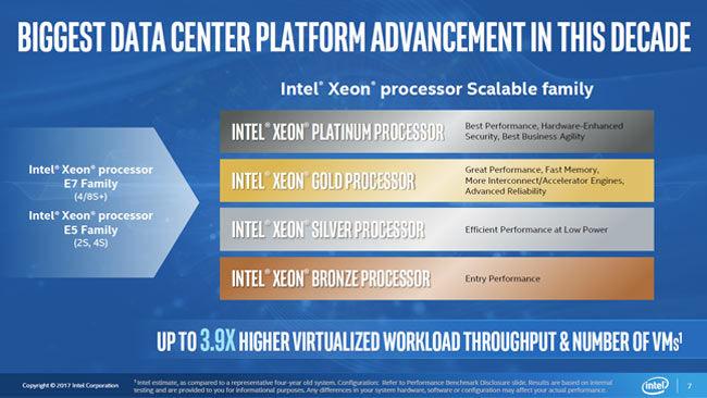 Intel Xeon lineup