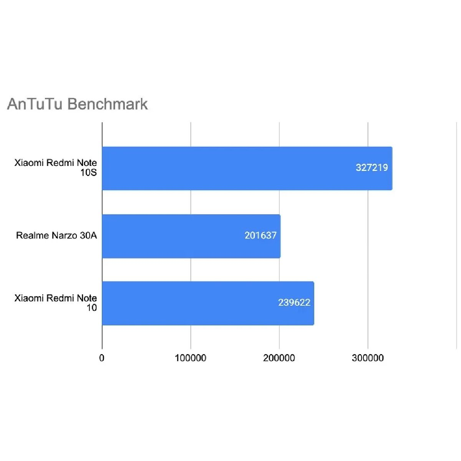 Redmi Note 10S 128GB 6GB RAM
