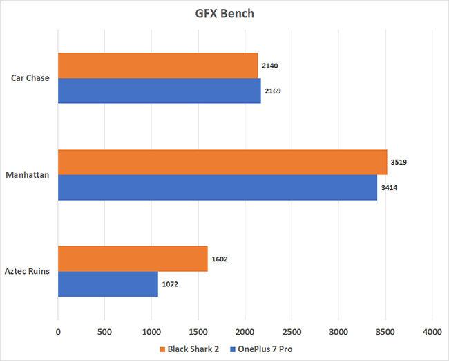 Black Shark 2 vs. OnePlus 7 Pro GFXBench scores