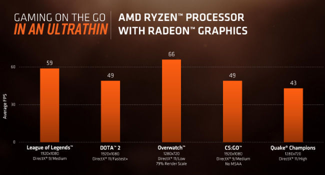 All you need to know about AMD Ryzen laptop processors | Digit