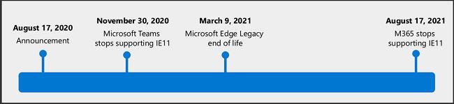 Microsoft teams stop working on IE11
