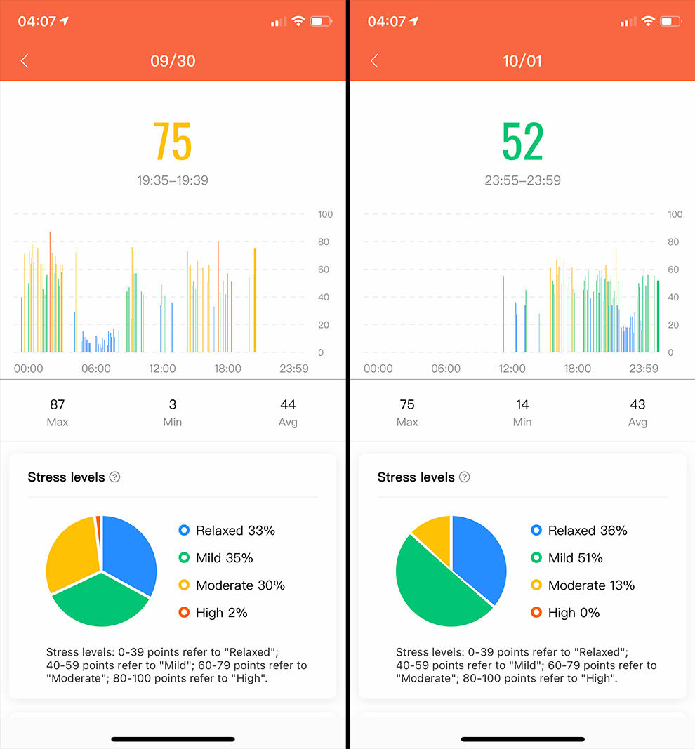 Mi Smart Band 5 offers effective stress tracking built-in