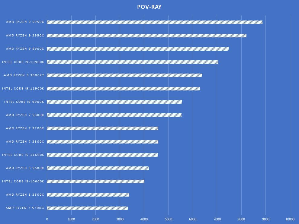 AMD Ryzen 7 5700G Review POV-Ray