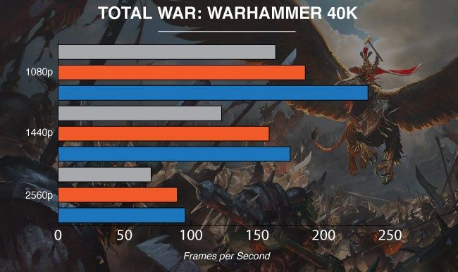 NVIDIA GeForce GTX 1080 Ti Graphics Card Warhammer Total War
