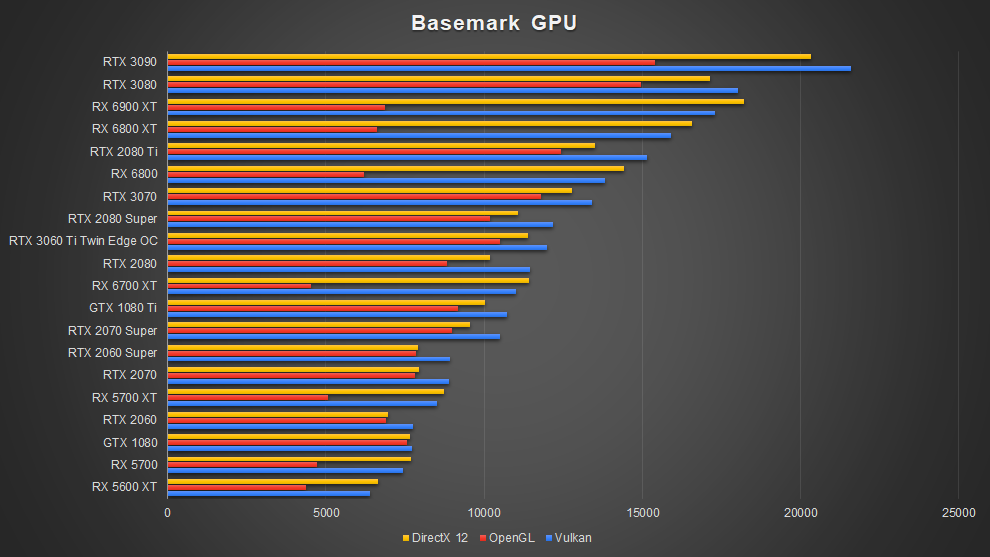 AMD Radeon RX 6700 XT Graphics Card RDNA 2 Basemark