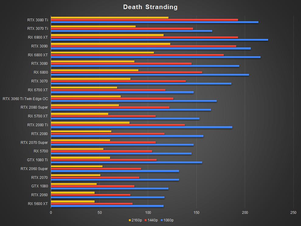 NVIDIA GeForce RTX 3070 Ti Death Stranding