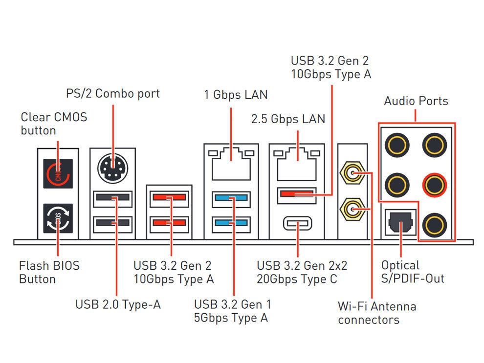 MSI MEG Z490 Ace Intel Comet Lake Motherboard Rear I/O
