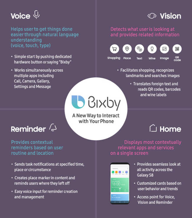 Samsung Bixby will only support US English and Korean at the