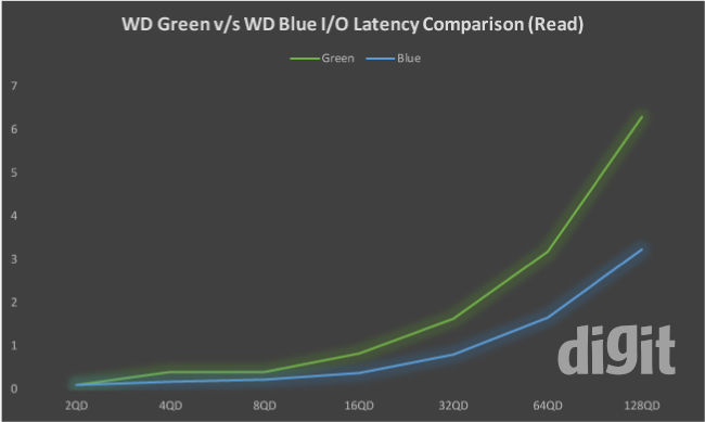 WD Green SSD 240 GB Review