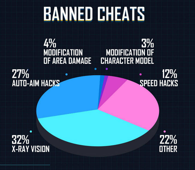 PUBG Mobile's ant cheat measures saw over 2 million accounts banned in a week
