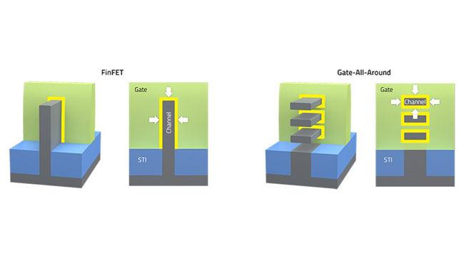 Gate All Around Transistor Technology