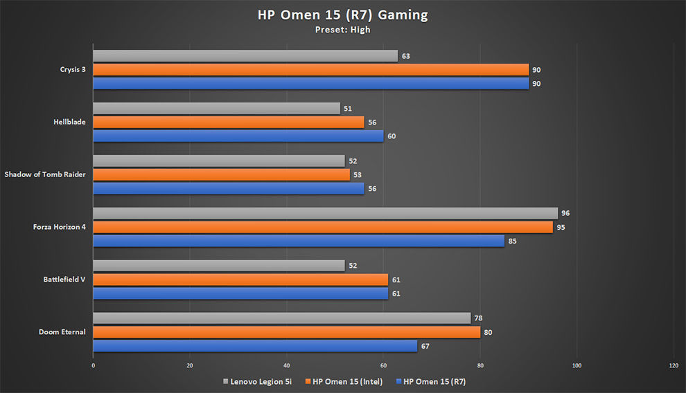 HP Omen 15 powered by AMD Ryzen 7 4800H and Nvidia GeForce GTX 1650Ti gaming performance on high preset