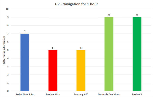 Battery consumed in 1 hours of GPS Navigation