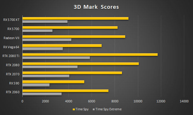 AMD Radeon RX 5700 XT 3D Mark Time Spy