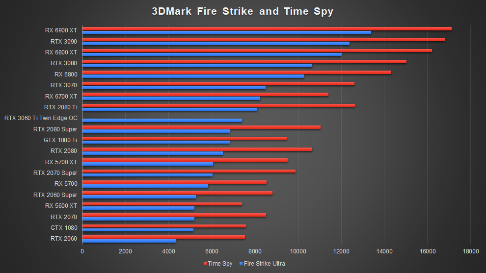 AMD Radeon RX 6700 XT Graphics Card RDNA 2 3DMark Fire Strike Time Spy