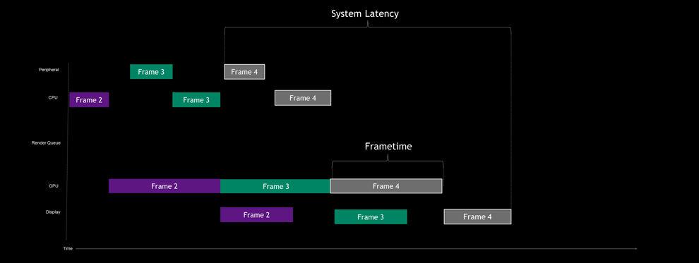NVIDIA Reflex GPU-bound System Latency Pipeline