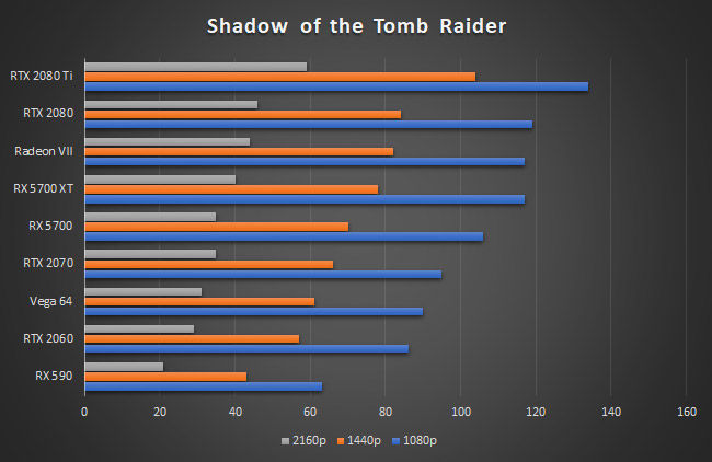AMD Radeon RX 5700 XT Shadow of the Tomb Raider