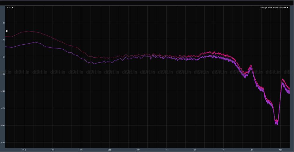 Google Pixel Buds A-Series sound quality