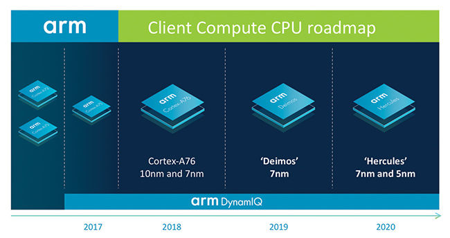 5181a89e20fd9e41989425df4e2fa457a06193de - ARM announces roadmap for client PC processors