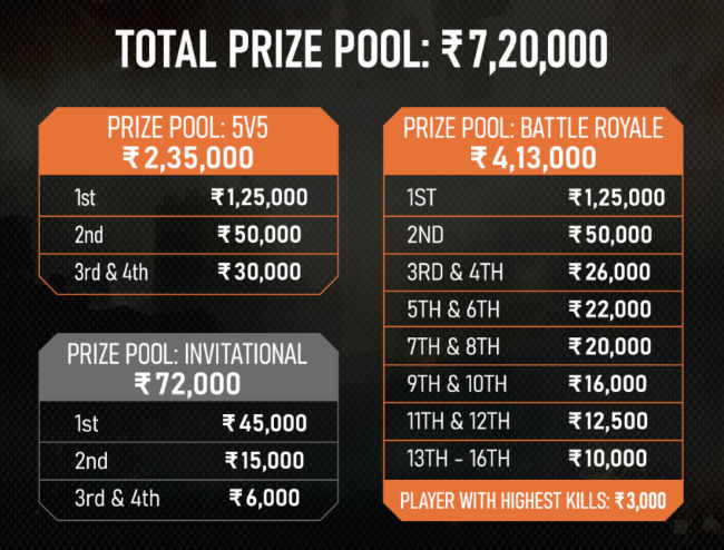 This is the prize pool distribution for Nodwin Gaming's Call of Duty: Mobile tournament