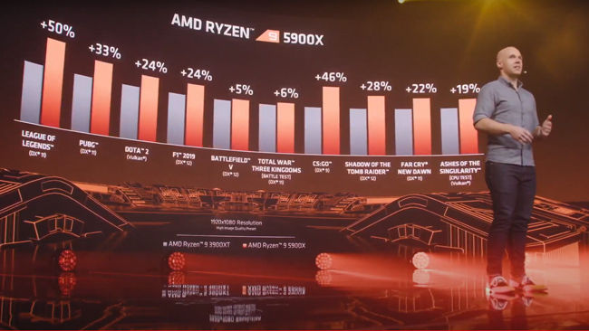 AMD Ryzen 9 5900X gaming performance