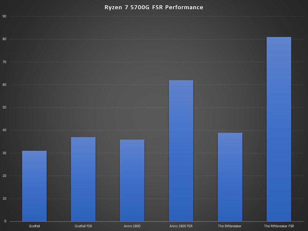 AMD Ryzen 7 5700G Review FSR Performance