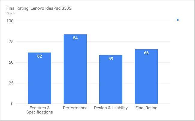 Lenovo IdeaPad 330S Review