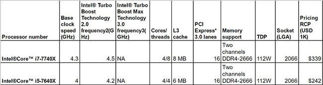 Intel X series kabylake