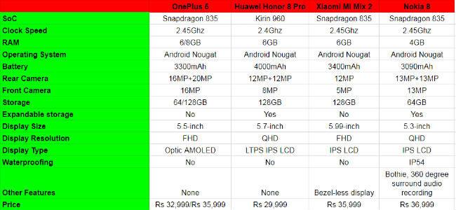 Spec Comparison: Xiaomi Mi Mix 2 vs OnePlus 5 vs Honor 8 Pro
