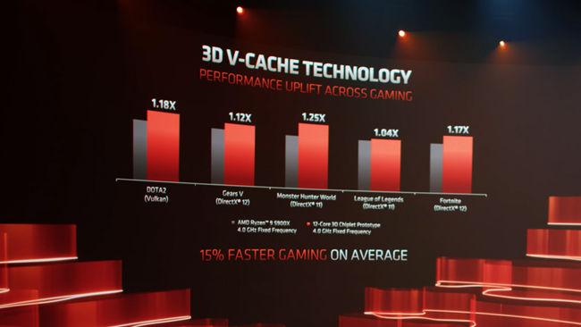 AMD 3D V-Cache गेमिंग प्रदर्शन में 15 प्रतिशत का सुधार improvement