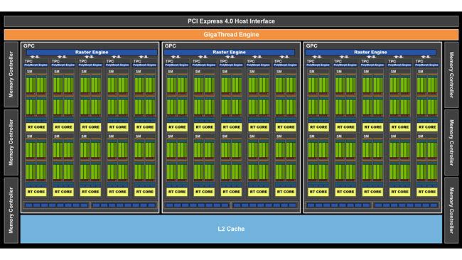 NVIDIA RTX 3060 12GB Graphics Card GPU Block Diagram Ampere