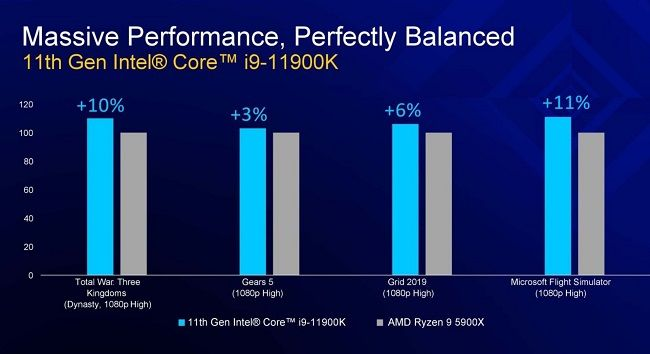 The new Intel processors have fewer cores than the previous-gen processors.