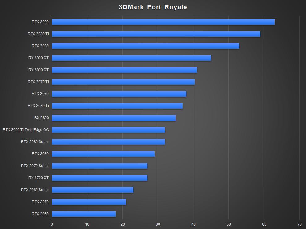 NVIDIA GeForce RTX 3070 Ti Ray Tracing Performance