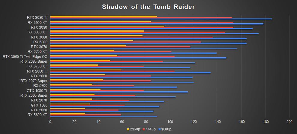ZOTAC RTX 3080 Ti AMP Holo Shadow of the Tomb Raider