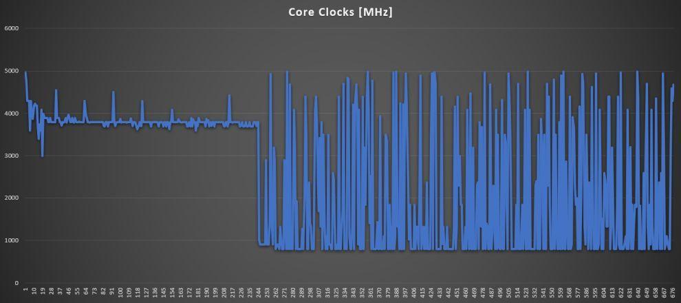 ZenBook Pro Duo 15 OLED CPU clock speeds