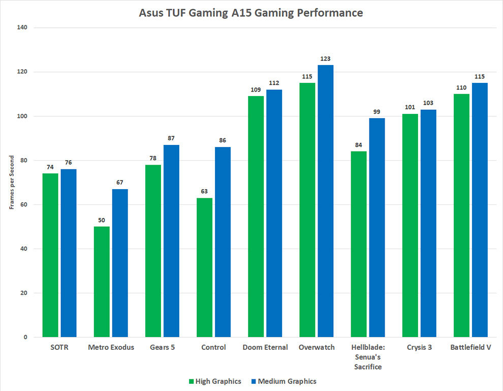 The AMD Ryzen 7 4800H powered Asus TUF Gaming A15 is quite the gaming beast