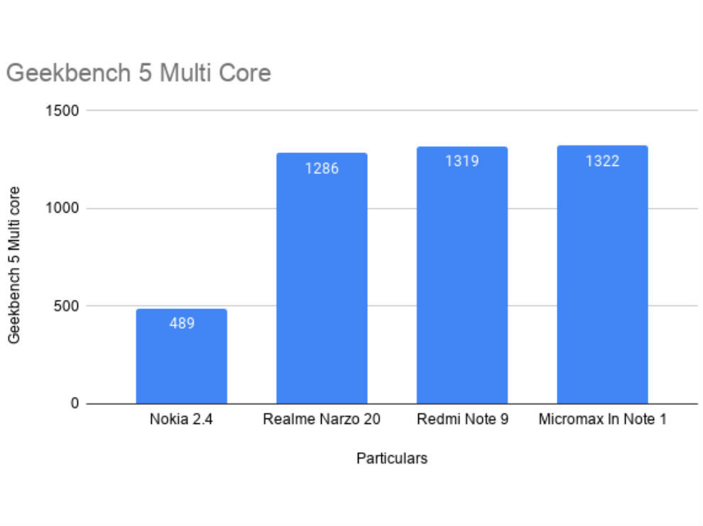 Geekbench 5 performance of Nokia 4.2 compared to other phones